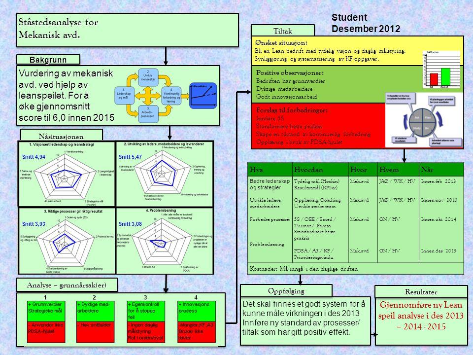 Ståstedsanalyse for Mekanisk avd. Ståstedsanalyse for Mekanisk avd. Vurdering av mekanisk avd. ved hjelp av leanspeilet. For å øke gjennomsnitt score
