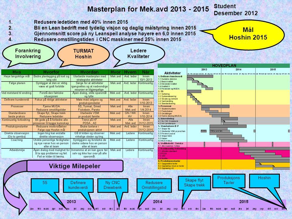 Masterplan for Mek.avd 2013 - 2015 Student Desember 2012 1.Redusere ledetiden med 40% innen 2015 2.Bli en Lean bedrift med tydelig visjon og daglig må