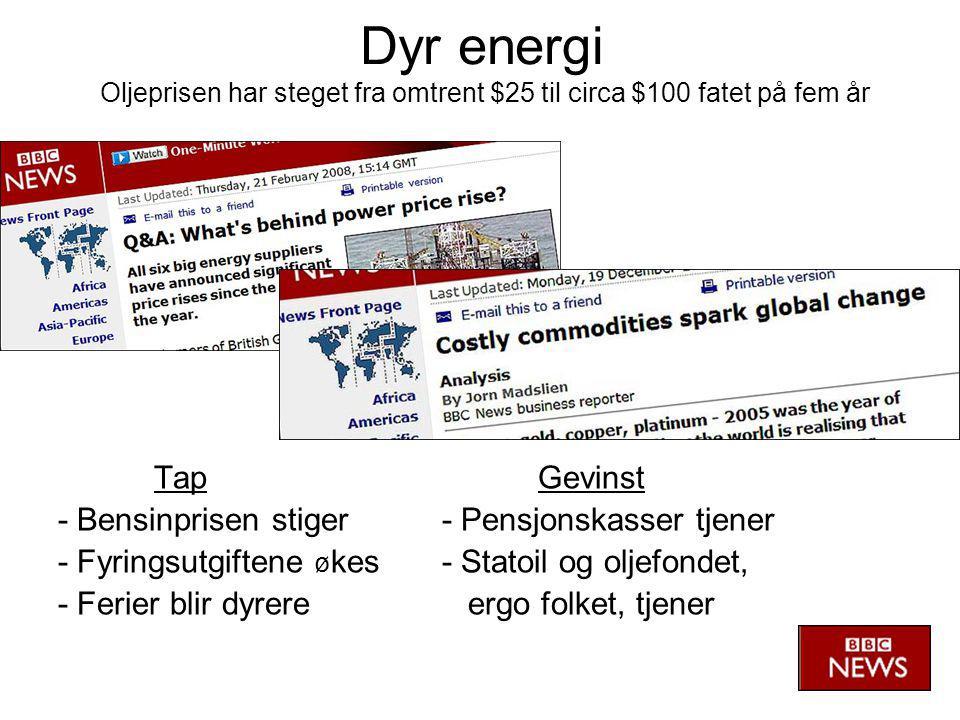 Dyr energi Oljeprisen har steget fra omtrent $25 til circa $100 fatet på fem år TapGevinst - Bensinprisen stiger- Pensjonskasser tjener - Fyringsutgiftene ø kes- Statoil og oljefondet, - Ferier blir dyrere ergo folket, tjener