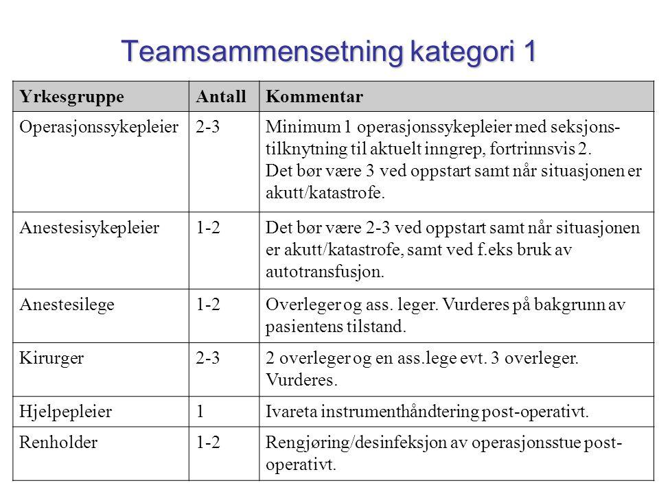 Teamsammensetning kategori 1 YrkesgruppeAntallKommentar Operasjonssykepleier2-3Minimum 1 operasjonssykepleier med seksjons- tilknytning til aktuelt in