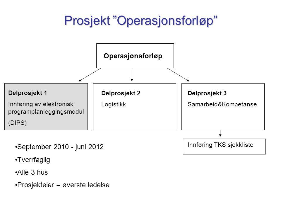 """Prosjekt """"Operasjonsforløp"""" Operasjonsforløp Delprosjekt 1 Innføring av elektronisk programplanleggingsmodul (DIPS) Delprosjekt 3 Samarbeid&Kompetanse"""