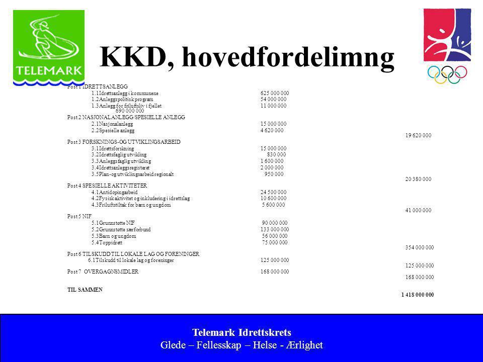 Norges idrettsforbund og olympiske og paralympiske komité 14 KKD, hovedfordelimng Post 1 IDRETTSANLEGG 1.1Idrettsanlegg i kommunene625 000 000 1.2Anle