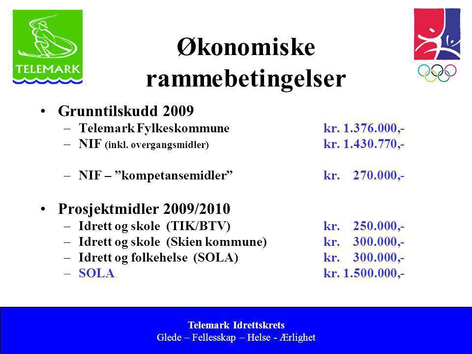 Norges idrettsforbund og olympiske og paralympiske komité Økonomiske rammebetingelser •Grunntilskudd 2009 –Telemark Fylkeskommunekr. 1.376.000,- –NIF