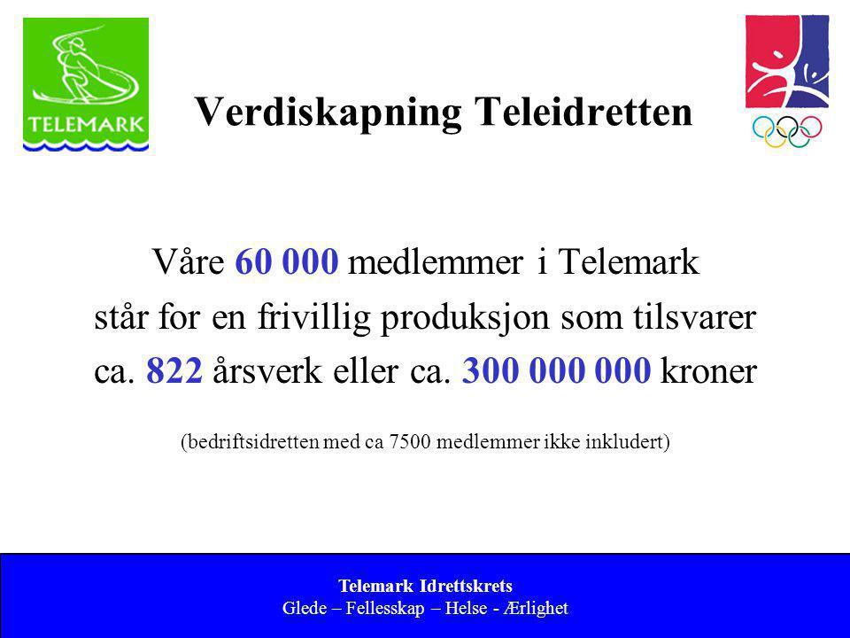 Norges idrettsforbund og olympiske og paralympiske komité 17 Verdiskapning Teleidretten Våre 60 000 medlemmer i Telemark står for en frivillig produks