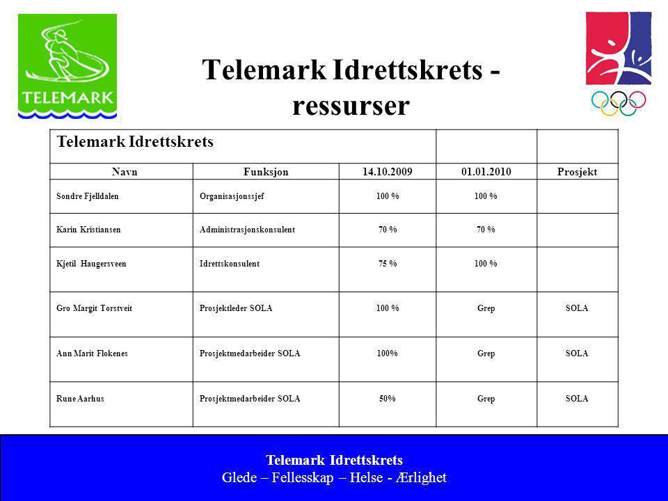 Norges idrettsforbund og olympiske og paralympiske komité 17 Verdiskapning Teleidretten Våre 60 000 medlemmer i Telemark står for en frivillig produksjon som tilsvarer ca.