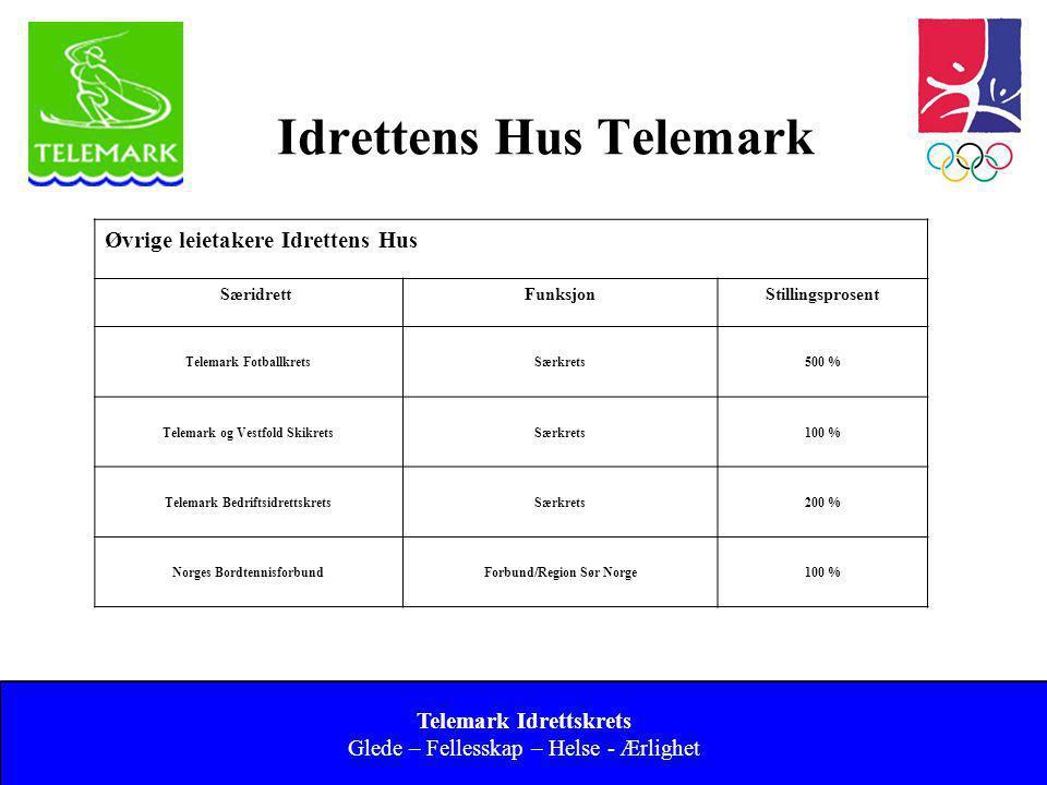 Norges idrettsforbund og olympiske og paralympiske komité 7 Idrettens Hus Telemark Telemark Idrettskrets Glede – Fellesskap – Helse - Ærlighet Øvrige