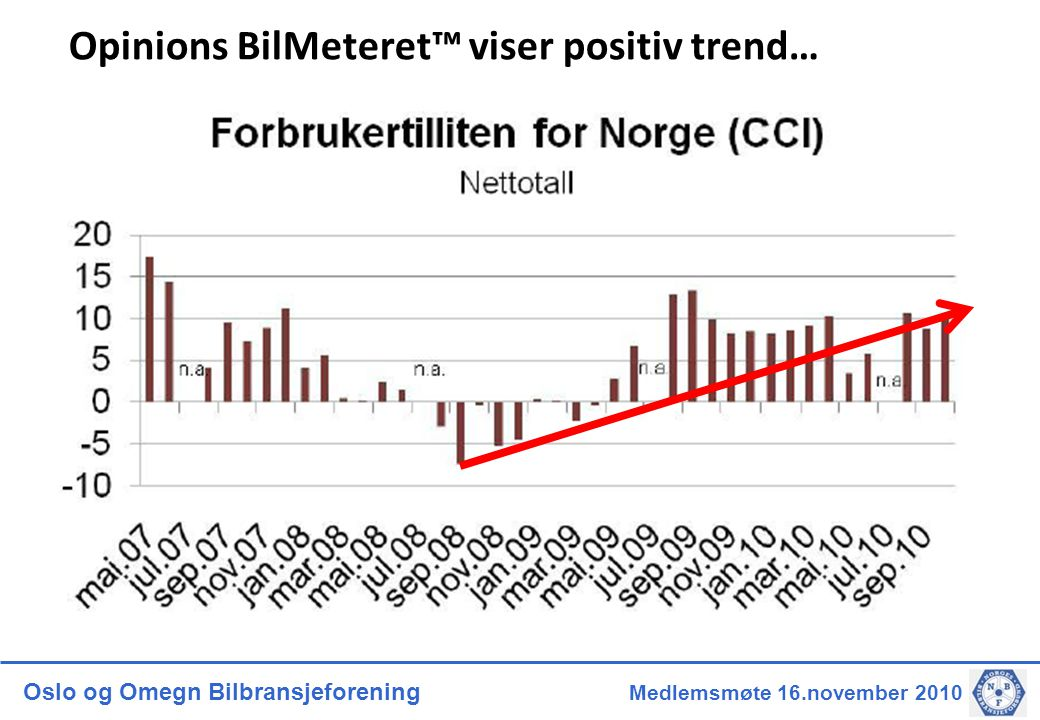 Oslo og Omegn Bilbransjeforening Medlemsmøte 16.november 2010 Opinions BilMeteret™ viser positiv trend…