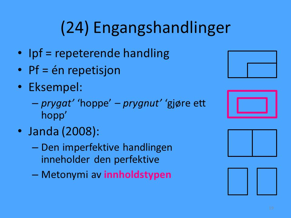 (24) Engangshandlinger • Ipf = repeterende handling • Pf = én repetisjon • Eksempel: – prygat' 'hoppe' – prygnut' 'gjøre ett hopp' • Janda (2008): – D
