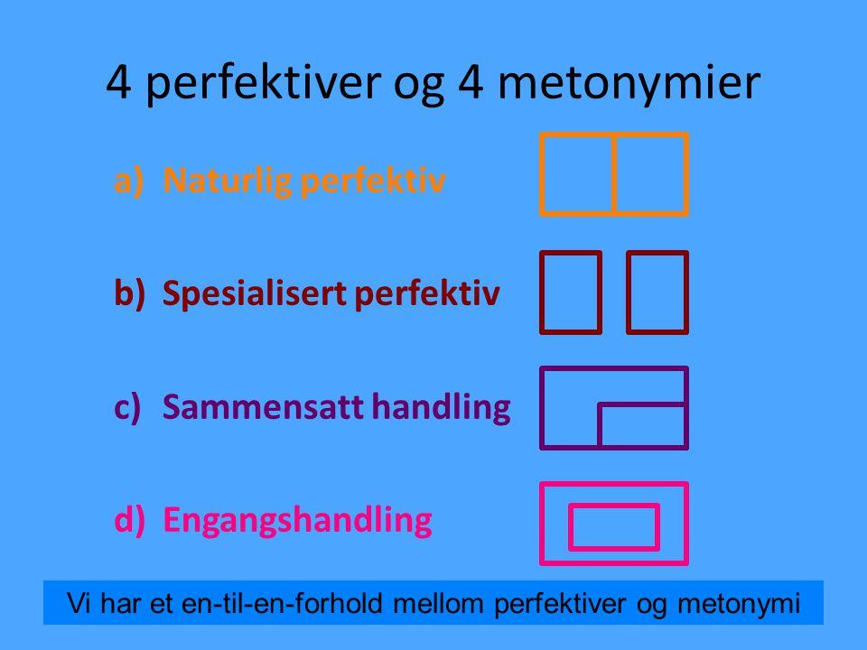 4 perfektiver og 4 metonymier a)Naturlig perfektiv b)Spesialisert perfektiv c)Sammensatt handling d)Engangshandling 20 Vi har et en-til-en-forhold mel