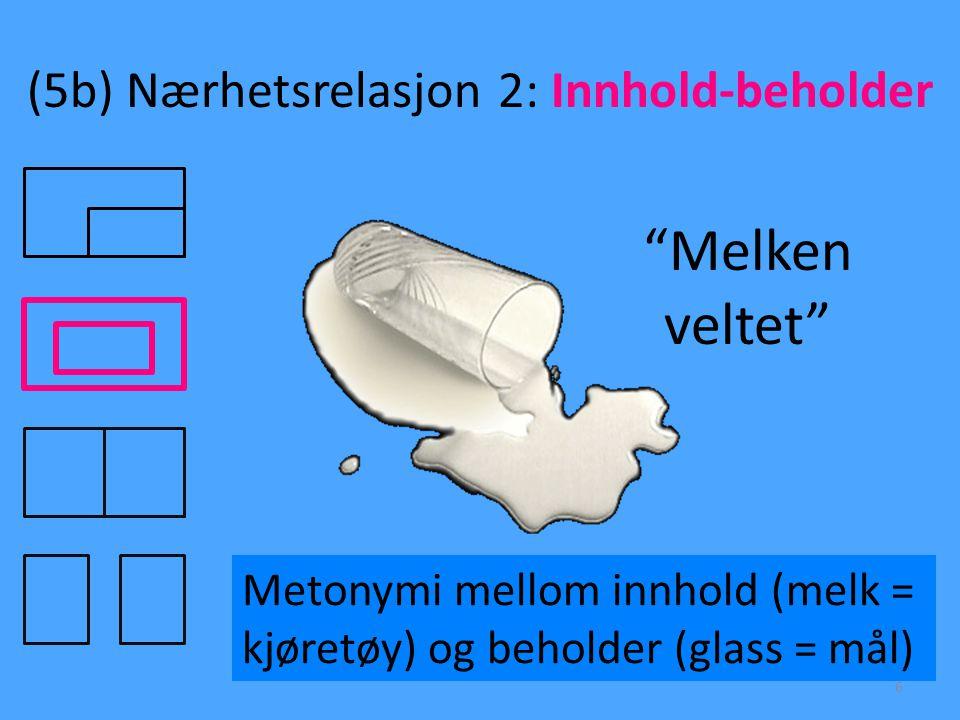 """(5b) Nærhetsrelasjon 2: Innhold-beholder 6 """"Melken veltet"""" Metonymi mellom innhold (melk = kjøretøy) og beholder (glass = mål)"""