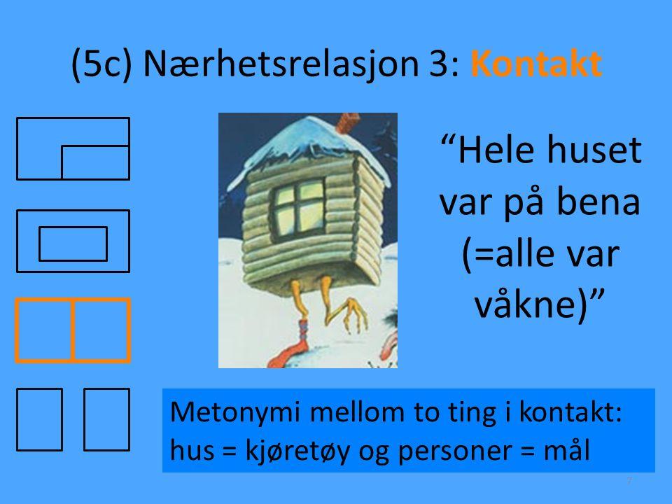 """(5c) Nærhetsrelasjon 3: Kontakt 7 """"Hele huset var på bena (=alle var våkne)"""" Metonymi mellom to ting i kontakt: hus = kjøretøy og personer = mål"""