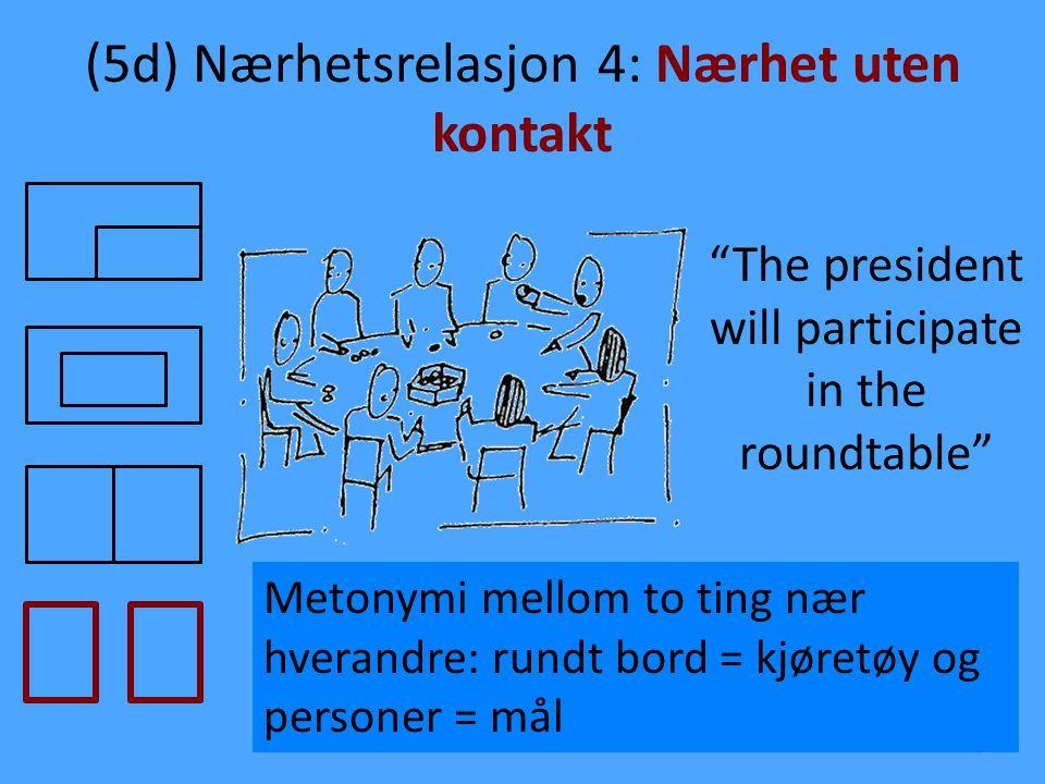 """(5d) Nærhetsrelasjon 4: Nærhet uten kontakt 8 """"The president will participate in the roundtable"""" Metonymi mellom to ting nær hverandre: rundt bord = k"""