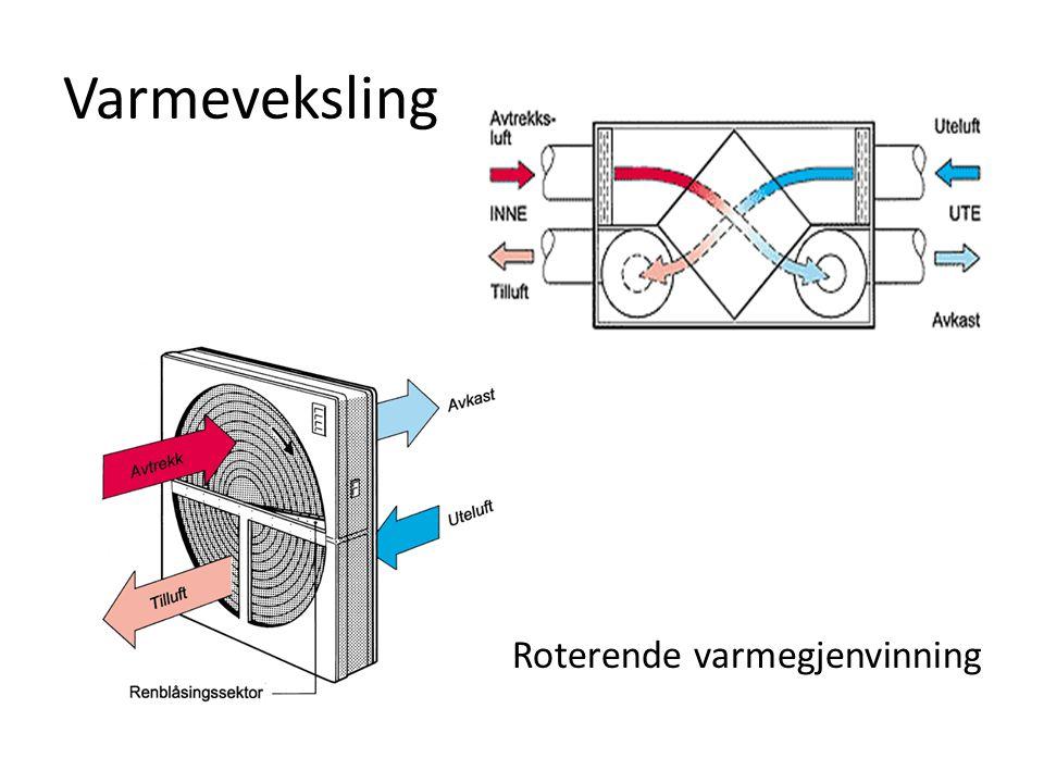 Varmeveksling Roterende varmegjenvinning