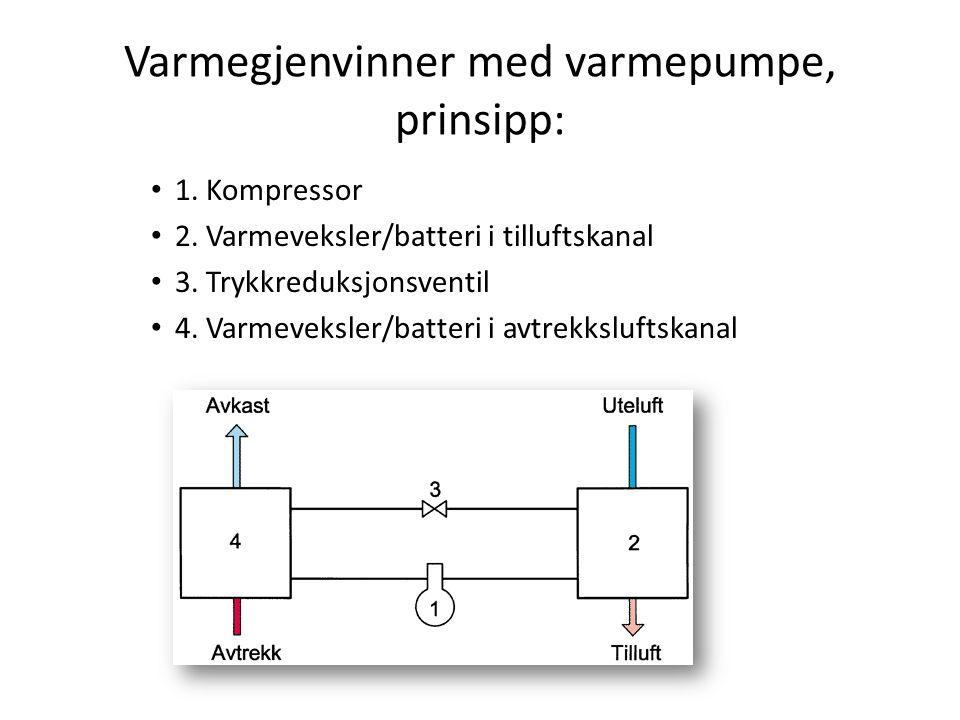 Varmegjenvinner med varmepumpe, prinsipp: • 1. Kompressor • 2. Varmeveksler/batteri i tilluftskanal • 3. Trykkreduksjonsventil • 4. Varmeveksler/batte