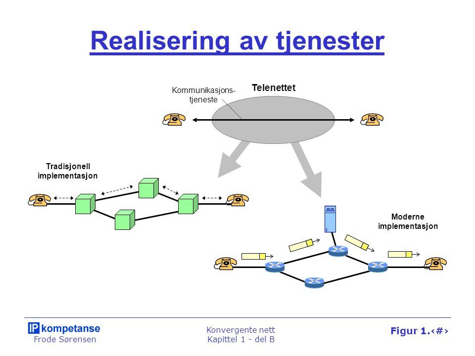 Frode Sørensen Konvergente nett Kapittel 1 - del B Figur 1.23 Realisering av tjenester Telenettet Tradisjonell implementasjon Moderne implementasjon Kommunikasjons- tjeneste