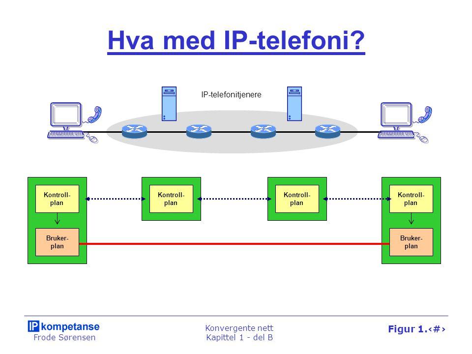 Frode Sørensen Konvergente nett Kapittel 1 - del B Figur 1.32 Hva med IP-telefoni.