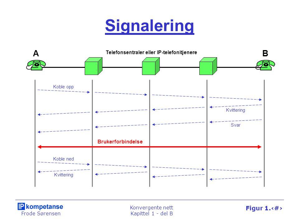 Frode Sørensen Konvergente nett Kapittel 1 - del B Figur 1.33 Signalering AB Telefonsentraler eller IP-telefonitjenere Koble opp Koble ned Kvittering Svar Brukerforbindelse