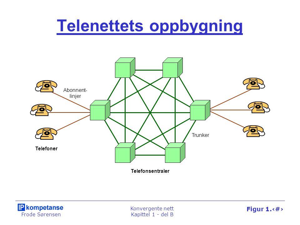 Frode Sørensen Konvergente nett Kapittel 1 - del B Figur 1.24 Telenettets oppbygning Telefonsentraler Telefoner Abonnent- linjer Trunker