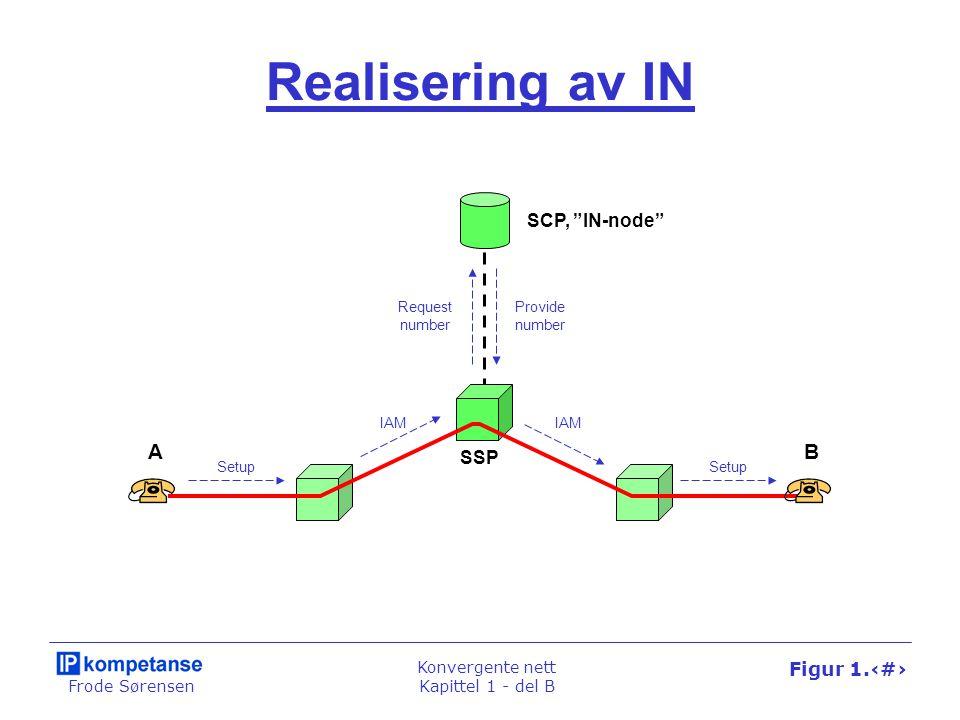 Frode Sørensen Konvergente nett Kapittel 1 - del B Figur 1.44 Realisering av IN SSP SCP, IN-node Setup IAM Setup IAM Request number Provide number AB