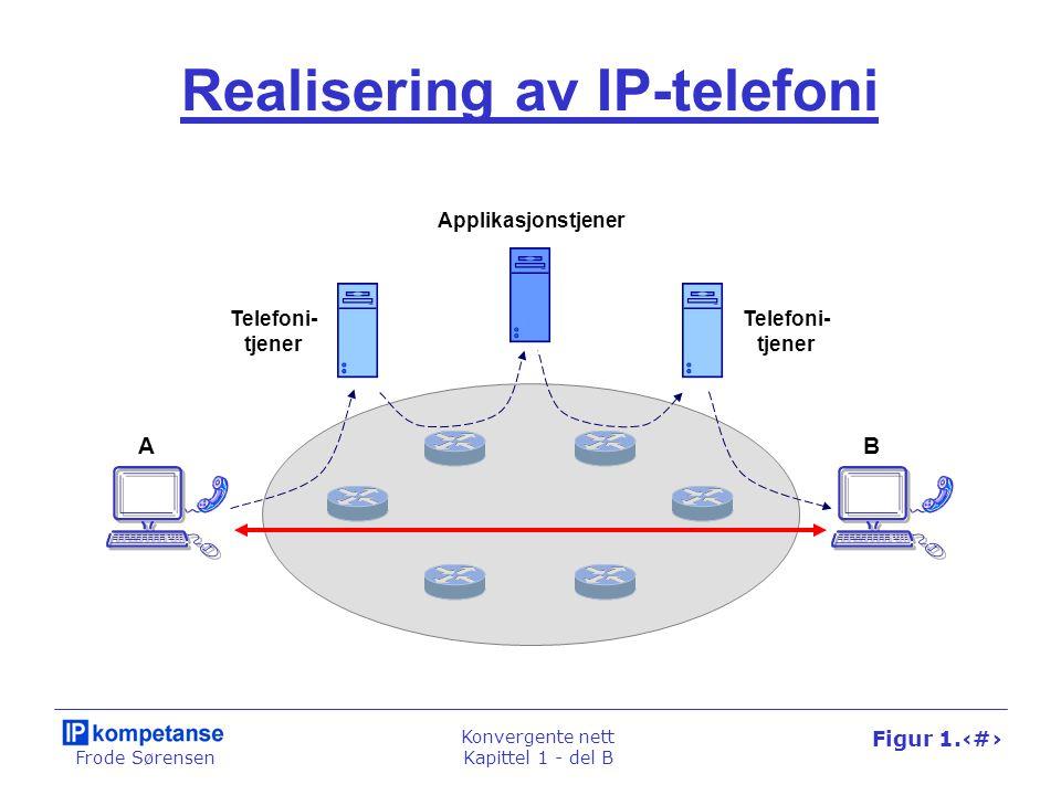 Frode Sørensen Konvergente nett Kapittel 1 - del B Figur 1.45 Realisering av IP-telefoni AB Applikasjonstjener Telefoni- tjener