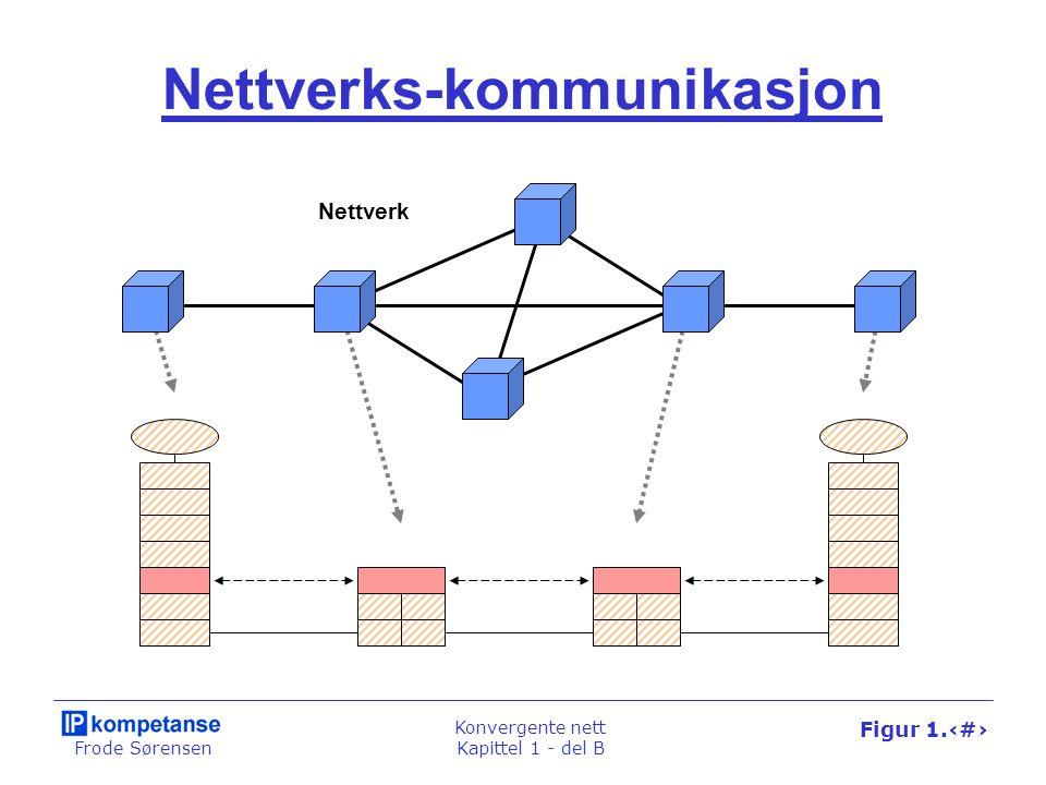 Frode Sørensen Konvergente nett Kapittel 1 - del B Figur 1.51 Nettverks-kommunikasjon Nettverk