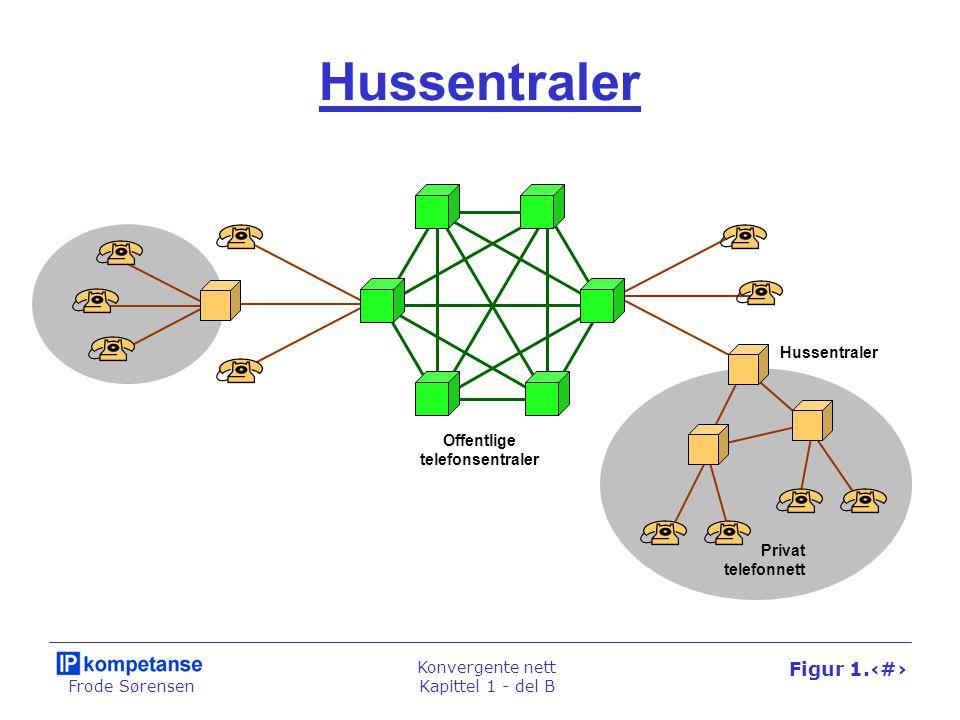 Frode Sørensen Konvergente nett Kapittel 1 - del B Figur 1.36 Lagdelte telenettverk Transport Svitsjing Signalering Tjenester Tale / video / data / mobilitet ISDN / IP-telefoni Linjesvitsjing / IP-nett SDH / ethernet