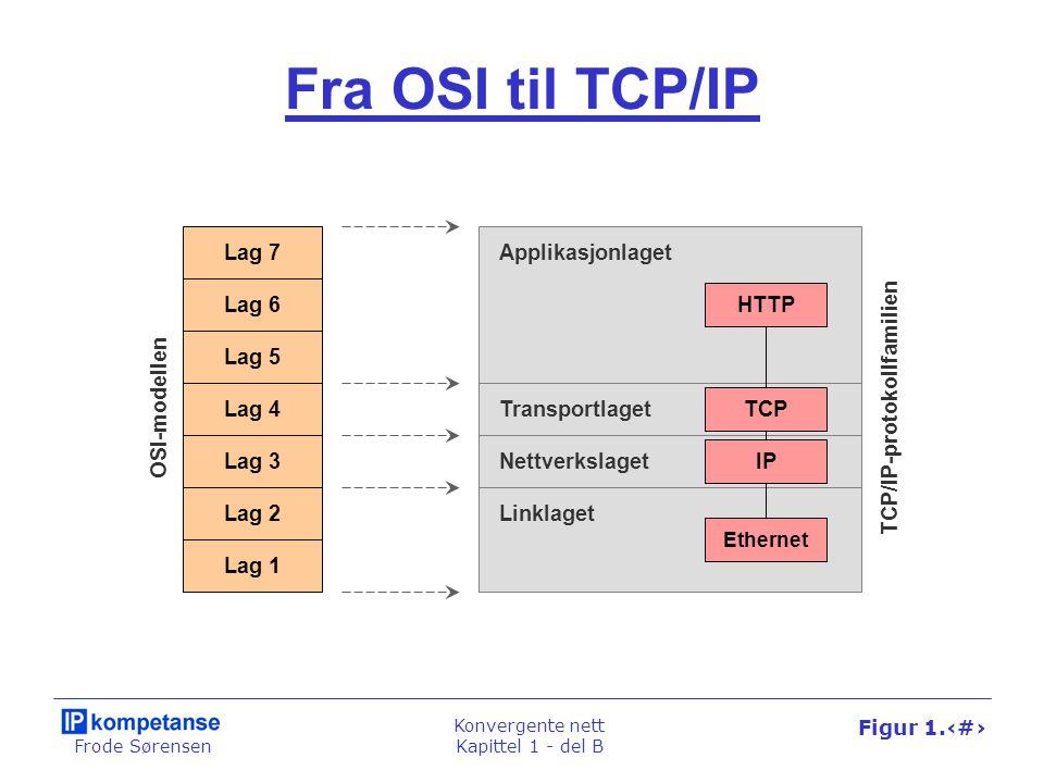 Frode Sørensen Konvergente nett Kapittel 1 - del B Figur 1.53 Fra OSI til TCP/IP Lag 7 Lag 6 Lag 5 Lag 4 Lag 3 Lag 2 Lag 1 Linklaget Nettverkslaget Transportlaget Applikasjonlaget IP TCP HTTP Ethernet OSI-modellen TCP/IP-protokollfamilien