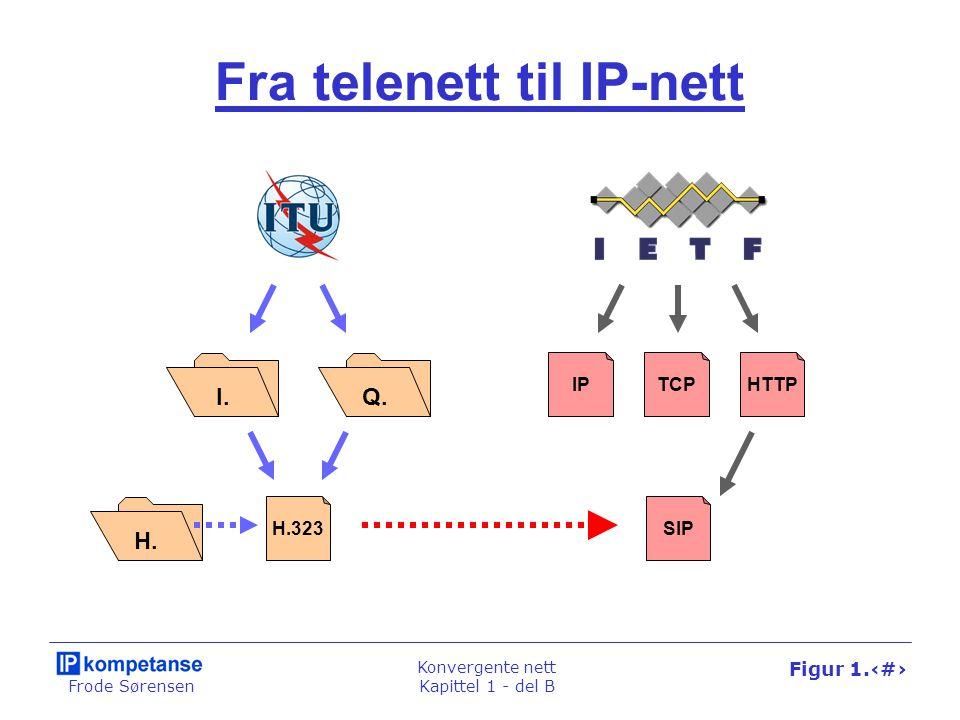 Frode Sørensen Konvergente nett Kapittel 1 - del B Figur 1.54 Fra telenett til IP-nett IPTCP HTTP SIP I.Q.