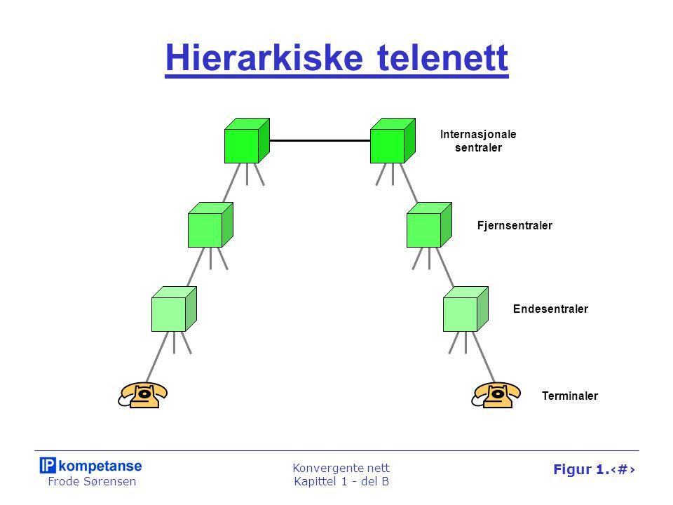 Frode Sørensen Konvergente nett Kapittel 1 - del B Figur 1.37 Data over tele / Tele over data Telenett Datanett Hus- sentral Ruter Data- maskin Telefon Data- maskin Telefon
