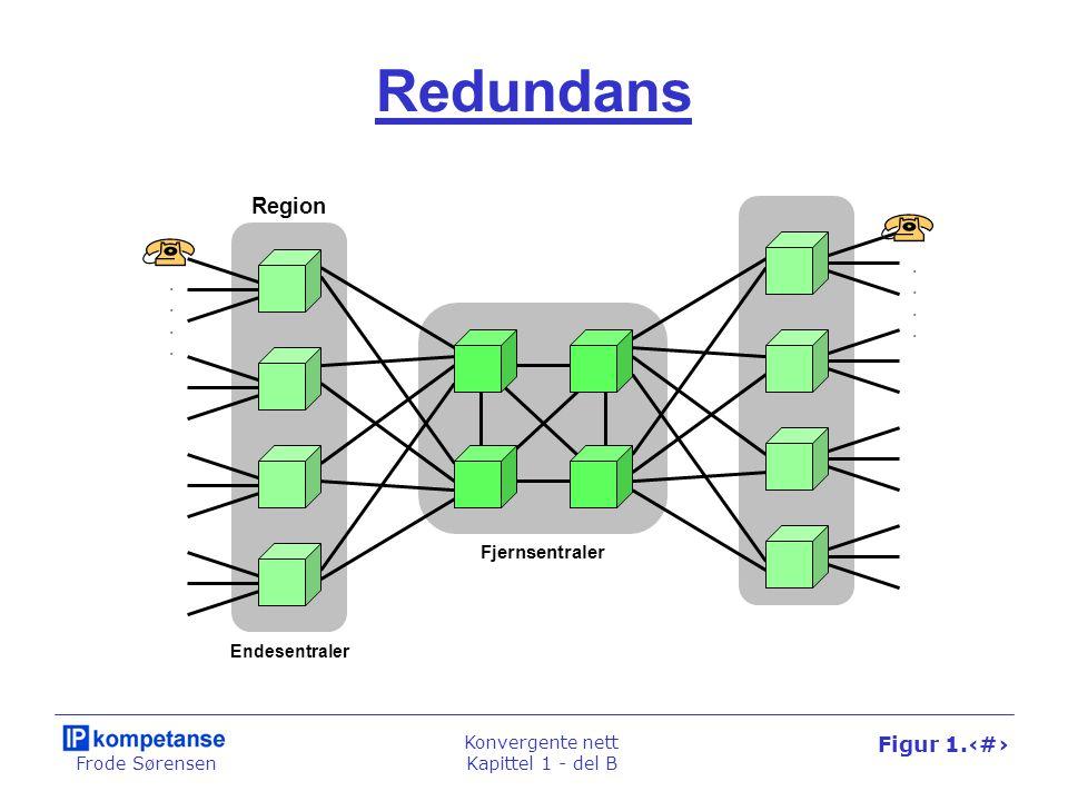 Frode Sørensen Konvergente nett Kapittel 1 - del B Figur 1.38 PSTN-nettet AB Telefonsentraler Rør av Brukerforbindelse Siffer IAM Ringesignal Rør av ACM ANM Rør på REL RLC REL RLC Rør på Ringetone