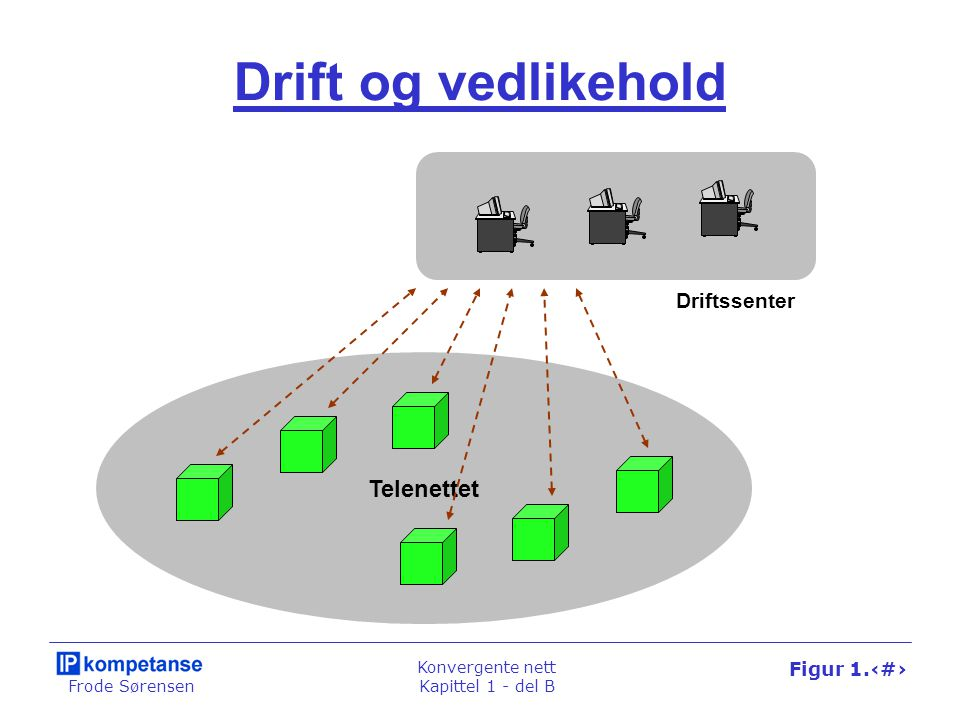 Frode Sørensen Konvergente nett Kapittel 1 - del B Figur 1.50 Link-kommunikasjon Node Link