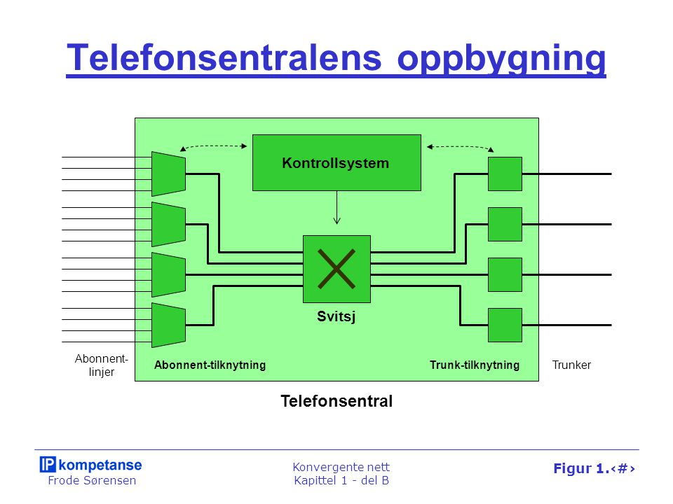 Frode Sørensen Konvergente nett Kapittel 1 - del B Figur 1.30 Telefonsentralens oppbygning Telefonsentral Svitsj Trunk-tilknytningAbonnent-tilknytning Kontrollsystem Abonnent- linjer Trunker