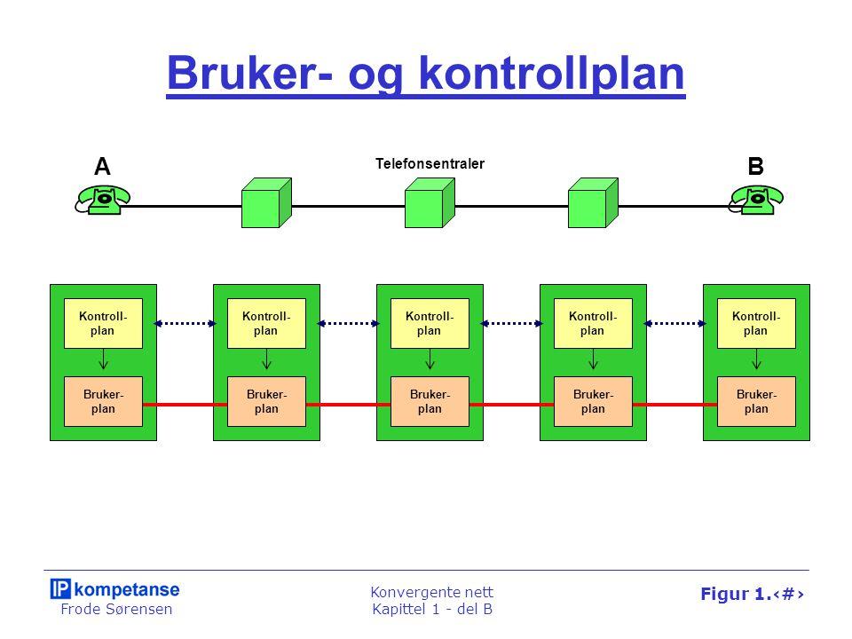 Frode Sørensen Konvergente nett Kapittel 1 - del B Figur 1.42 Telenett Internett Nett- leser Web- tjener B- og D-kanaler AbonnentlinjeS-buss Multipleksing D-kanal B1-kanal B2-kanal Pakkesvitsjet Linjesvitsjet NT1 Bits Hei.