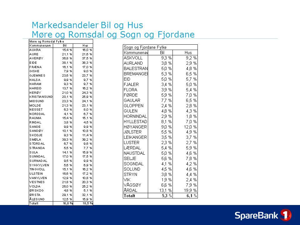 Markedsandeler Bil og Hus Møre og Romsdal og Sogn og Fjordane