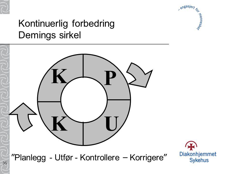 """35 Kontinuerlig forbedring Demings sirkel P UK K """" Planlegg - Utf ø r - Kontrollere – Korrigere """""""