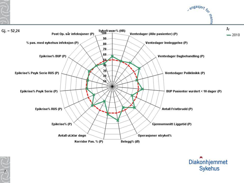 8 Kontinuerlig forbedring Planlegg - Utf ø r - Kontrollere – Korrigere Planlegge: Hva Hvordan Hvem Hvorfor Utføre: Iverksette Gjennomføre målinger Kontrollere: Resultat i forhold til planlagte mål Korrigere: Justere/endre for å nå målene