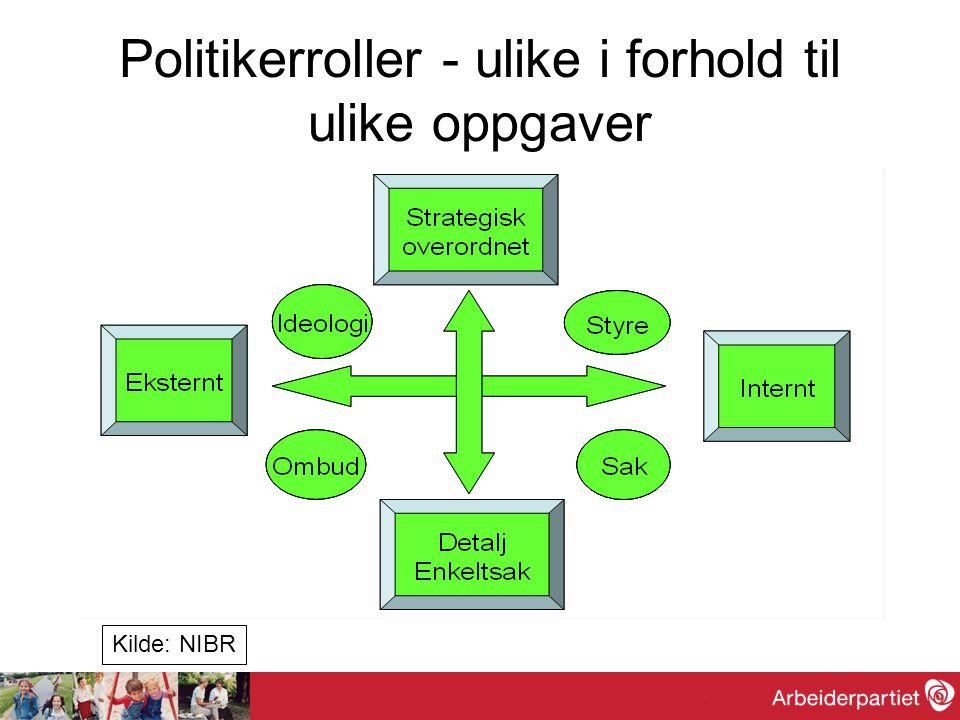 Politikerroller - ulike i forhold til ulike oppgaver Kilde: NIBR