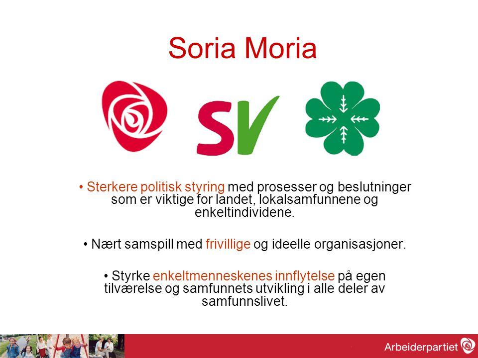 Soria Moria om folkestyre •Vil ha: –Folkestyre, bred deltakelse, spredning av makt, kapital og eiendom.