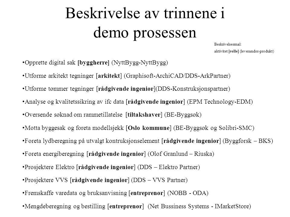 Demonstrasjonen - hovedtrinn ProsjekteringByggingBO 1-Saksbehandling: Registrering av prosjekt-NyttBygg 2a-Prosjektering: Arkitektegning-ArkPartner 3a-Saksbehandling: Rammetillatelse-NyttBygg&Byggsøk 4a-Prosjektering: Lydberegning-BKS 5-Prosjektering: VVS/EL-VVS&El Partner 6a-Innkjøp: Vise leverandører-NOBB 3b-Saksbehandling: Mottak&modell sjekk-Doculive og SMC 2b-Prosjektering: Konstruksjonstegning-KPartner 6b-Innkjøp/dokumentasjon: Bestill-IMarketStore 4b-Prosjektering: Energiberegning-Riuska