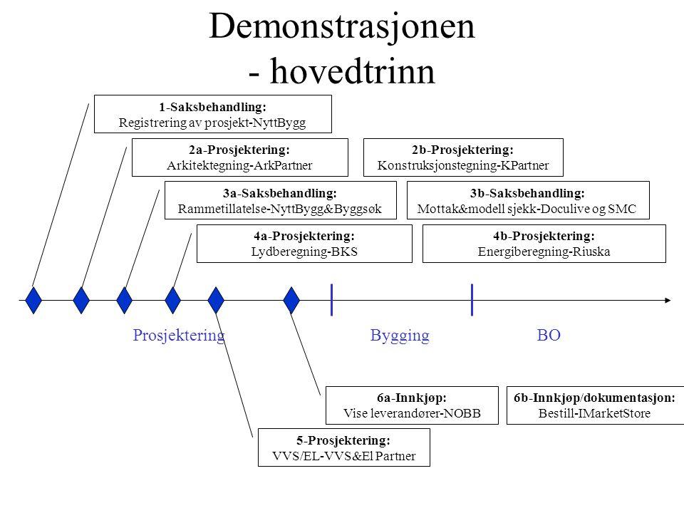 4b-Prosjektering: Energiberegning-Riuska Demonstrasjonen - IFC Model Servers rolle ProsjekteringByggingBO 1-Saksbehandling: Regitrering av prosjekt-NyttBygg 2a-Prosjektering: Arkitektegning-ArkPartner 3a-Saksbehandling: Rammetillatelse-NyttBygg&Byggsøk 4a-Prosjektering: Lydberegning-BKS 5-Prosjektering: VVS/EL-VVS&El Partner 6a-Innkjøp: Vise leverandører-NOBB 3b-Saksbehandling: Mottak&modell sjekk-Byggsøk og SMC 2b-Prosjektering: Konstruksjonstegning-KPartner 6b-Innkjøp/dokumentasjon: Bestill-IMarketStore Data forvaltning: Sjekke ifc data og tilgjengeliggjøre ifc data-EDM