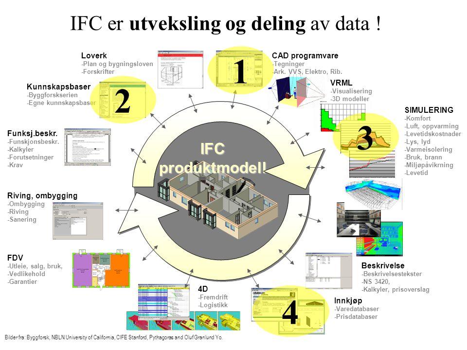 IFC implementasjonsperspektiv IFC+IFD Server Entreprenør Oppslag i Varedatabase, Valg av produkter (NOBB) Rådgivende ingeniør: Oppslag i Byggforsk Kunnskapssystem (BKS) Byggdetaljer 522.513.