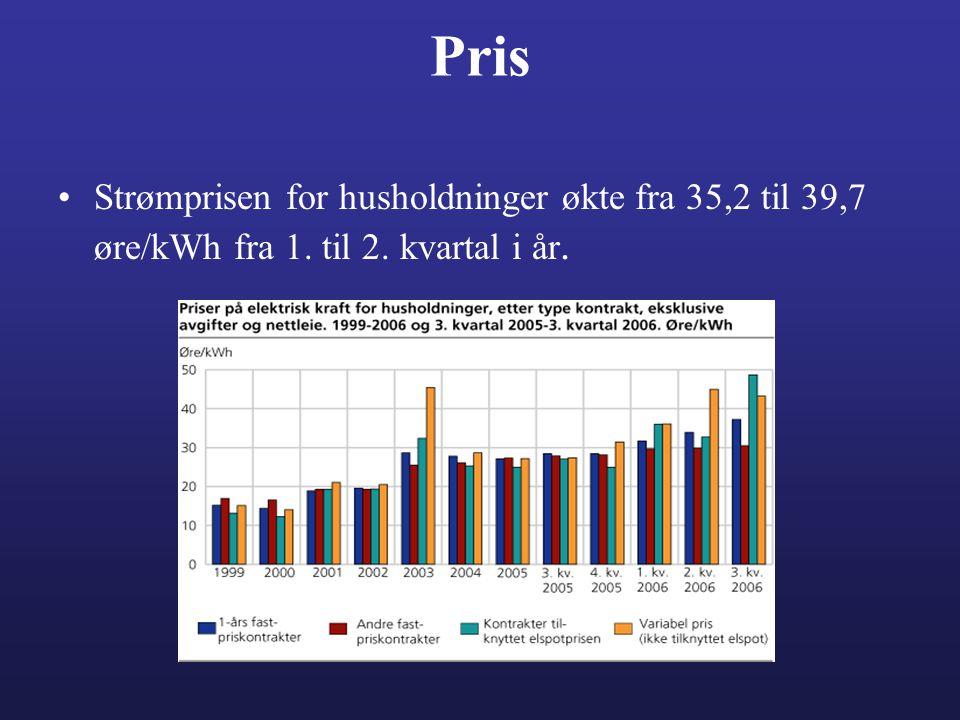 Pris •Strømprisen for husholdninger økte fra 35,2 til 39,7 øre/kWh fra 1. til 2. kvartal i år.