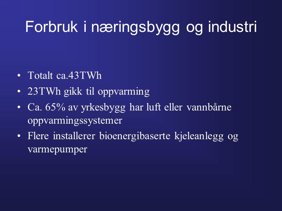 Forbruk i næringsbygg og industri •Totalt ca.43TWh •23TWh gikk til oppvarming •Ca. 65% av yrkesbygg har luft eller vannbårne oppvarmingssystemer •Fler