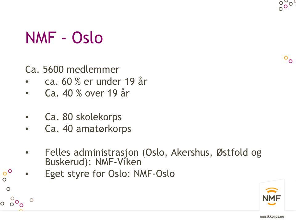 NMF - Oslo Ca. 5600 medlemmer • ca. 60 % er under 19 år • Ca. 40 % over 19 år • Ca. 80 skolekorps • Ca. 40 amatørkorps • Felles administrasjon (Oslo,