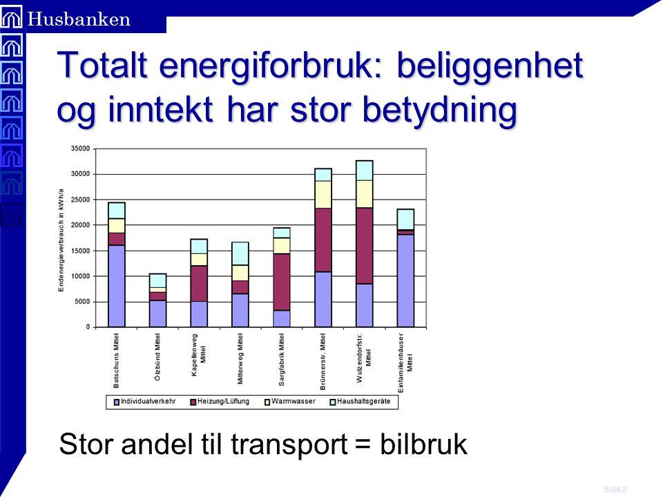 Side 2 Husbanken Totalt energiforbruk: beliggenhet og inntekt har stor betydning Stor andel til transport = bilbruk