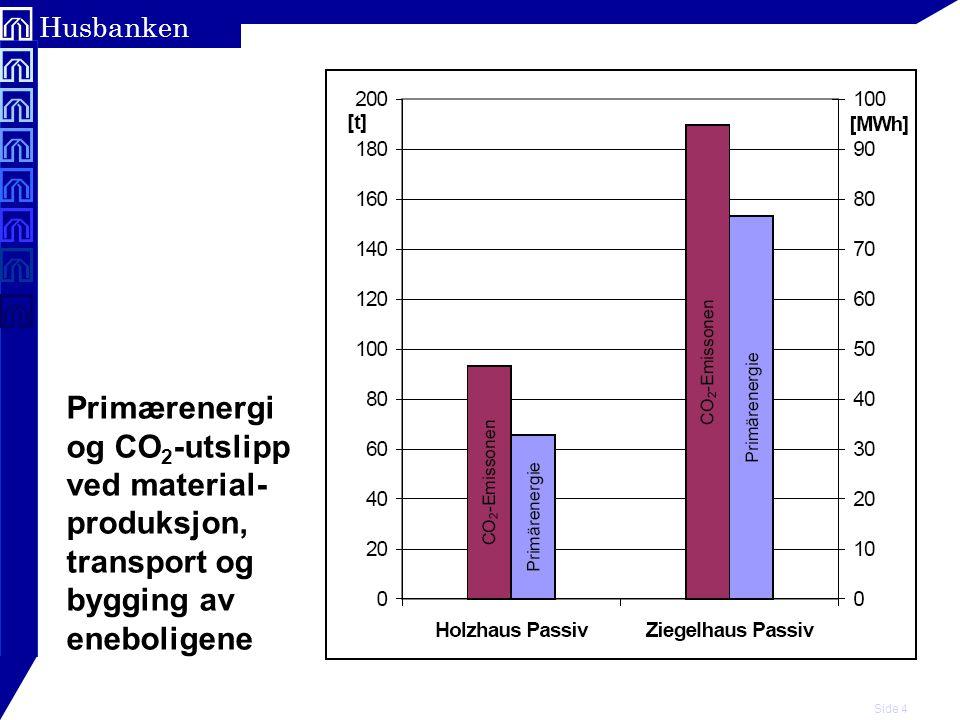 Side 4 Husbanken Primærenergi og CO 2 -utslipp ved material- produksjon, transport og bygging av eneboligene