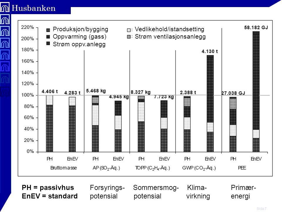 Side 7 Husbanken Produksjon/bygging Oppvarming (gass) Strøm oppv.anlegg Vedlikehold/istandsetting Strøm ventilasjonsanlegg PH = passivhus Forsyrings-