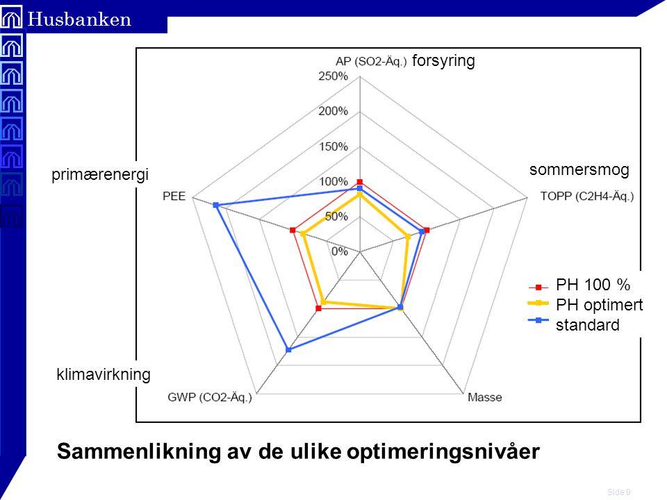 Side 9 Husbanken Sammenlikning av de ulike optimeringsnivåer forsyring primærenergi klimavirkning sommersmog PH 100 % PH optimert standard