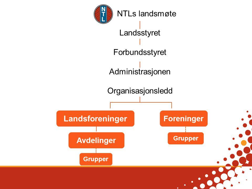 NTLs landsmøte Landsstyret Forbundsstyret Administrasjonen Organisasjonsledd Foreninger Landsforeninger Grupper Avdelinger Grupper