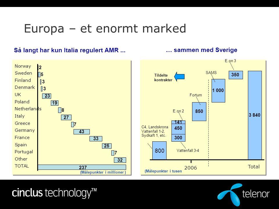 Europa – et enormt marked Så langt har kun Italia regulert AMR... Norway Sweden Finland Denmark UK Poland Netherlands Italy Greece Germany France Spai